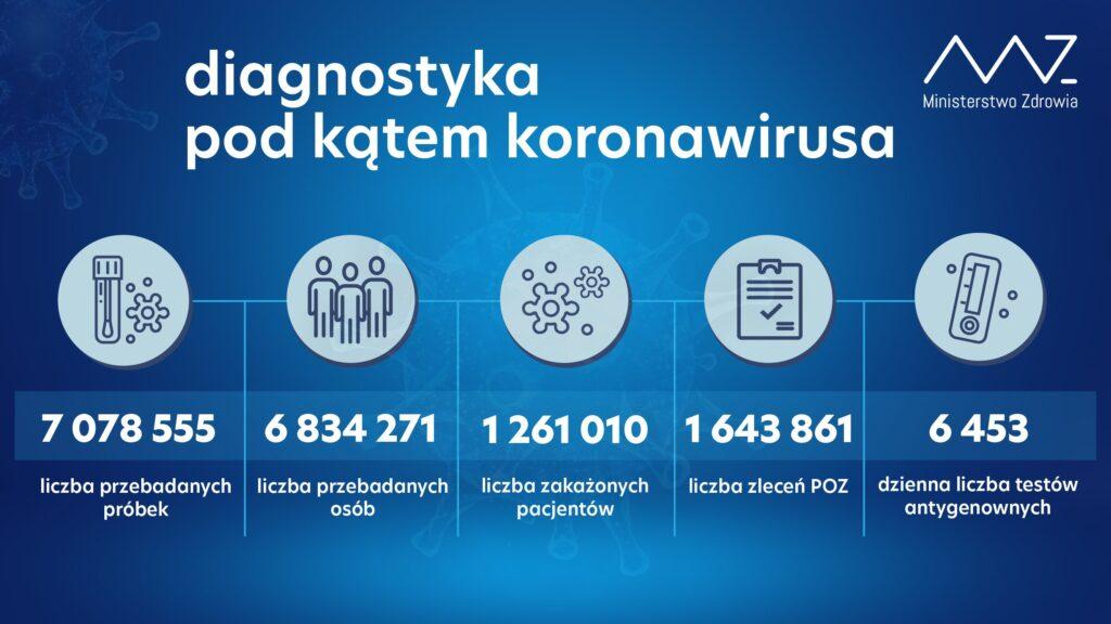Diagnostyka pod kątem koronawirusa, dane z 28 grudnia.