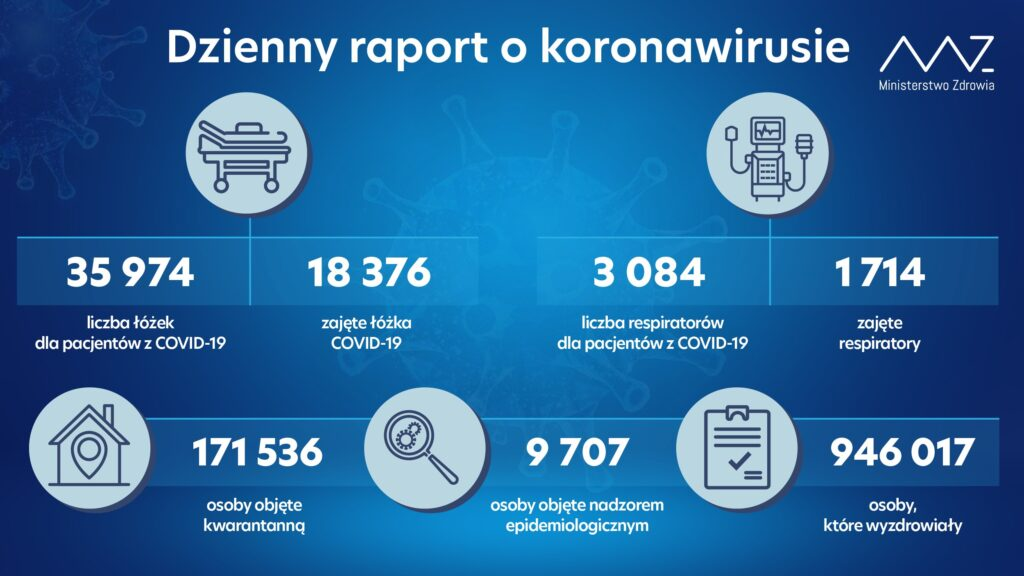 Diagnostyka pod kątem koronawirusa, dane z 21 grudnia.