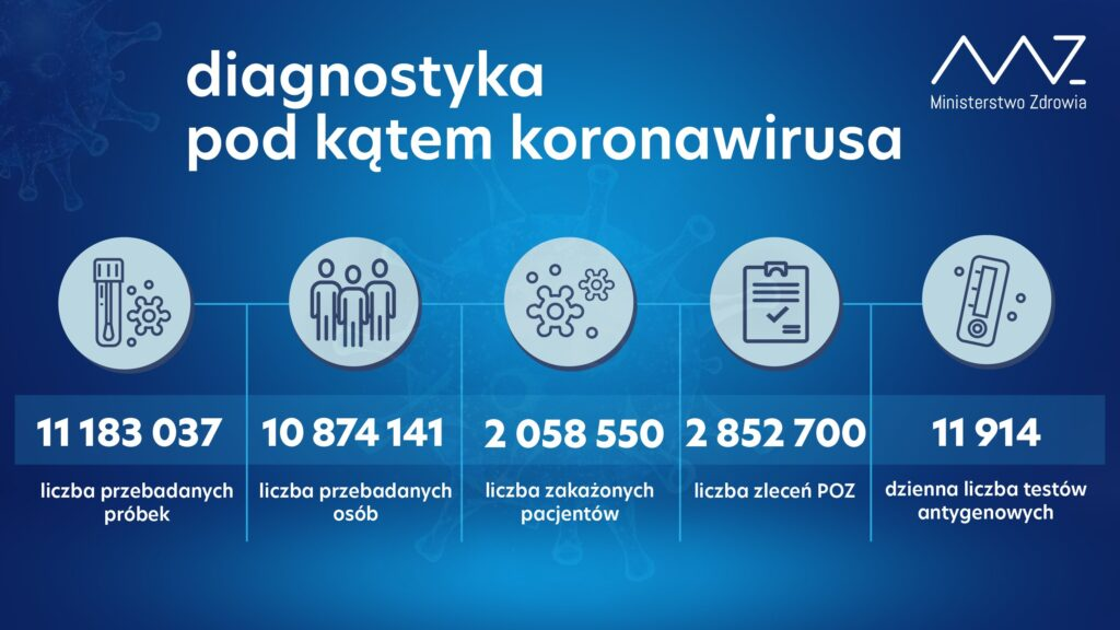 Diagnostyka pod kątem koronawirusa, dane z 21 marca.