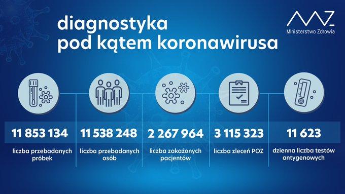 Diagnostyka pod kątem koronawirusa, dane z 29 marca.