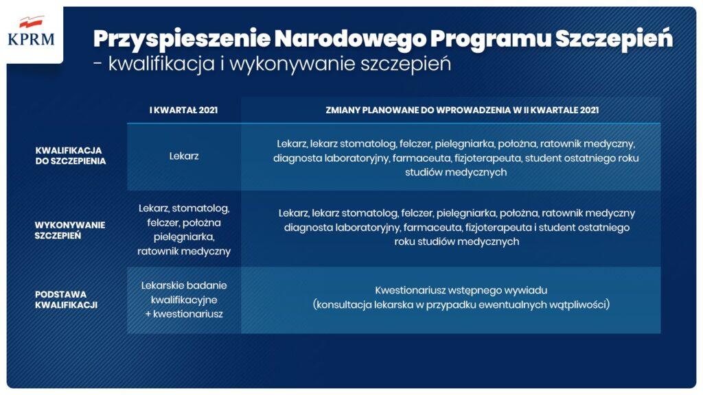 Kwalifikacja i wykonywanie szczepień.
