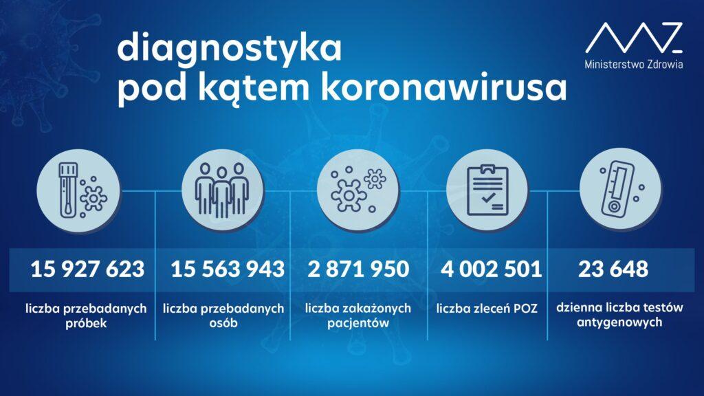 Diagnostyka pod kątem koronawirusa, dane z 30 maja.